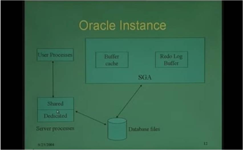 http://study.aisectonline.com/images/Lecture - 33 Case Study ORACLE and Microsoft Access.jpg