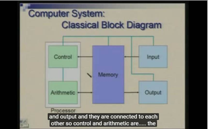 http://study.aisectonline.com/images/Lecture - 33 Input   Output Subsystem- Introduction.jpg