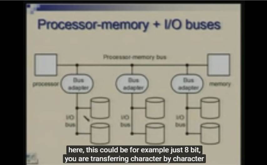 http://study.aisectonline.com/images/Lecture - 34 Input   Output Subsystem- Interfaces and buses.jpg