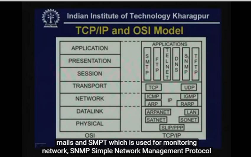 http://study.aisectonline.com/images/Lecture - 34 TCP IP - I.jpg
