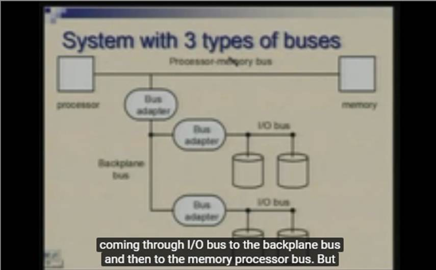 http://study.aisectonline.com/images/Lecture - 35 Input   Output Subsystem-Interfaces and buses.jpg
