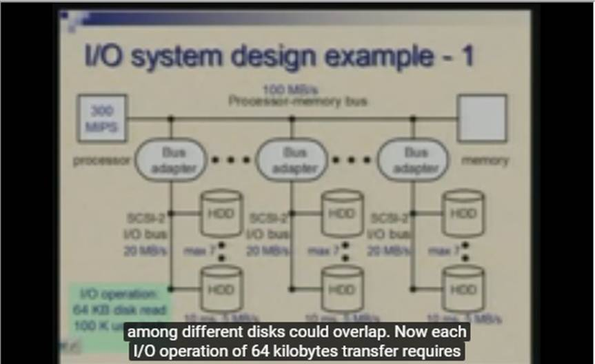 http://study.aisectonline.com/images/Lecture - 37 Input   Output Subsystem-Designing I O Systems.jpg