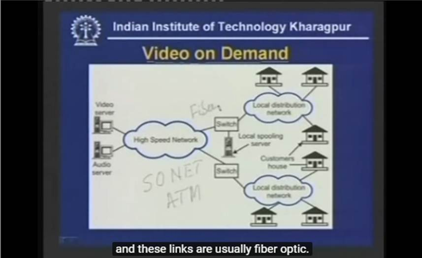 http://study.aisectonline.com/images/Lecture - 38 Multimedia Services.jpg