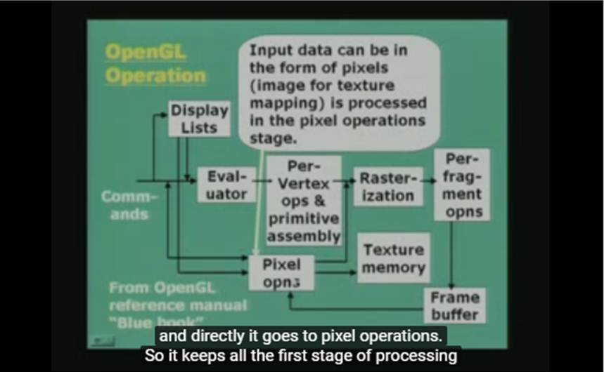 http://study.aisectonline.com/images/Lecture - 39 Graphics Programming.jpg