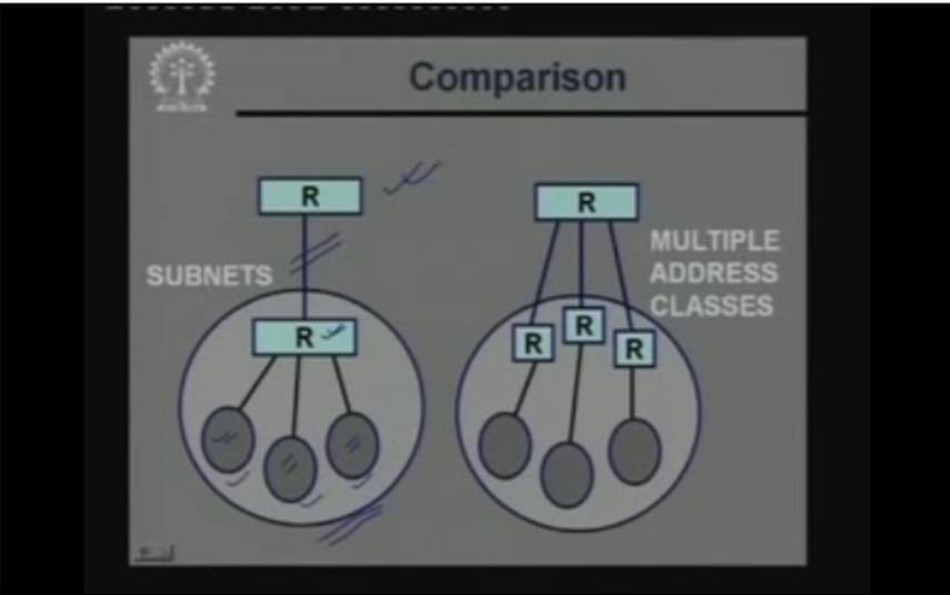 http://study.aisectonline.com/images/Lecture - 6 IP Subnetting and Addressing.jpg