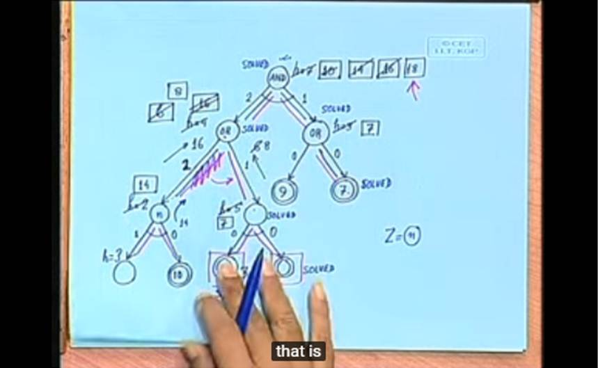 http://study.aisectonline.com/images/Lecture - 6 Problem Reduction Search AND OR Graphs.jpg