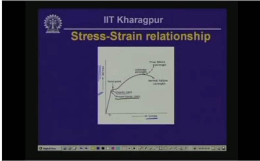 http://study.aisectonline.com/images/Lecture - 7 Analysis of Strain - I.jpg