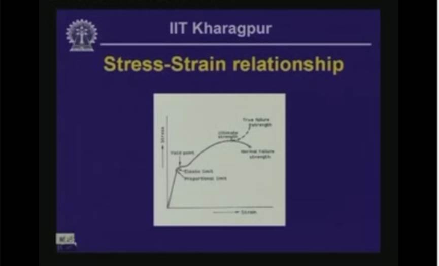 http://study.aisectonline.com/images/Lecture - 8 Analysis of Strain - II.jpg