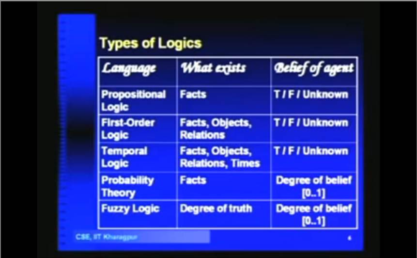 http://study.aisectonline.com/images/Lecture - 8 Knowledge Based Systems-Logic and Deduction.jpg