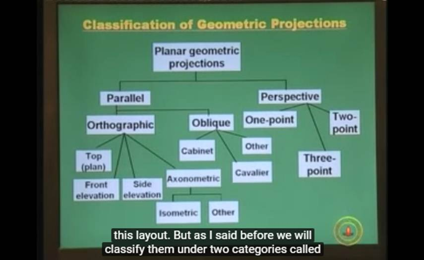 http://study.aisectonline.com/images/Lecture - 9 Three Dimensional Graphics Contd....jpg