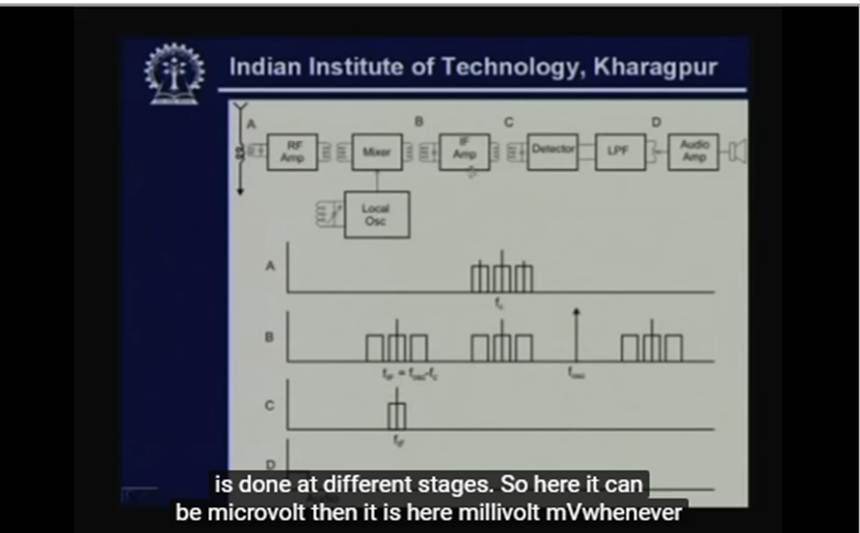 http://study.aisectonline.com/images/Lecture - 9 Transmission of Analog Signal - I.jpg