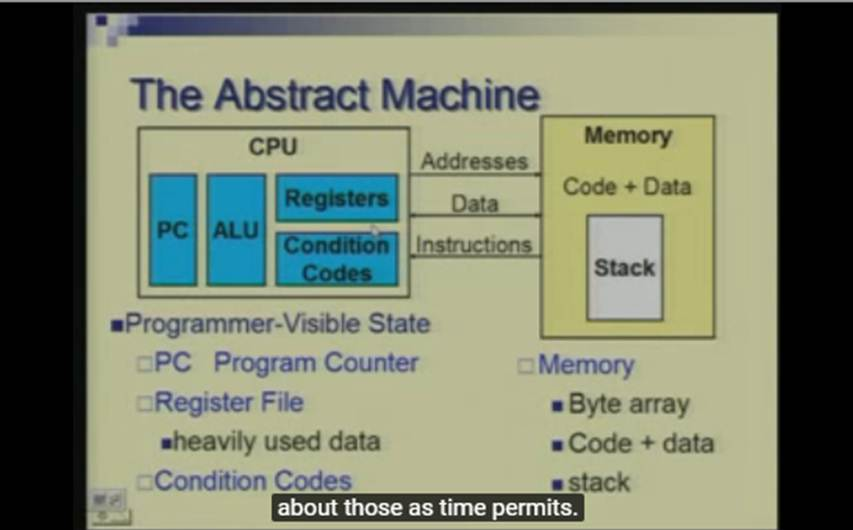 http://study.aisectonline.com/images/Lecture -1 Introduction to Computer Architecture.jpg