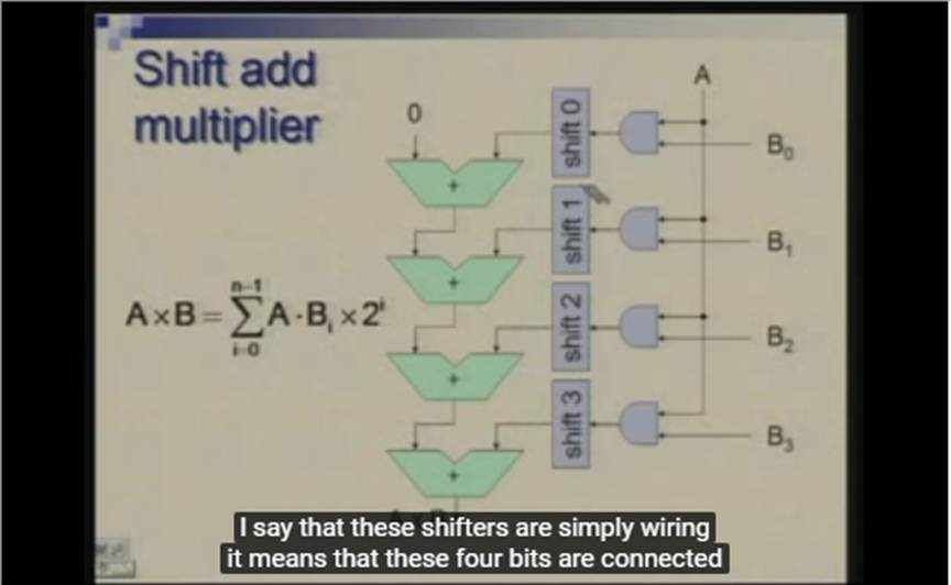 http://study.aisectonline.com/images/Lecture -13 Multiplier Design.jpg