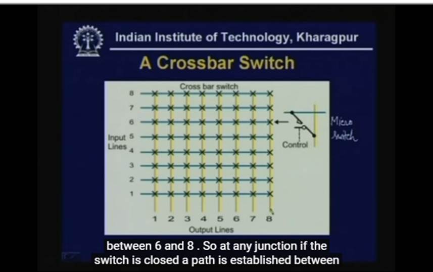 http://study.aisectonline.com/images/Lecture -18 Switching Techniques Circuit Switching.jpg