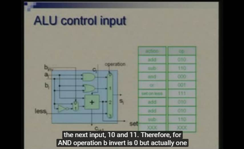 http://study.aisectonline.com/images/Lecture -19 Processor Design - Simple Design.jpg