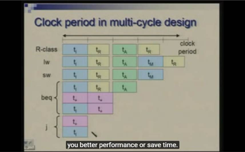 http://study.aisectonline.com/images/Lecture -20 Processor Design - Multi Cycle Approach.jpg