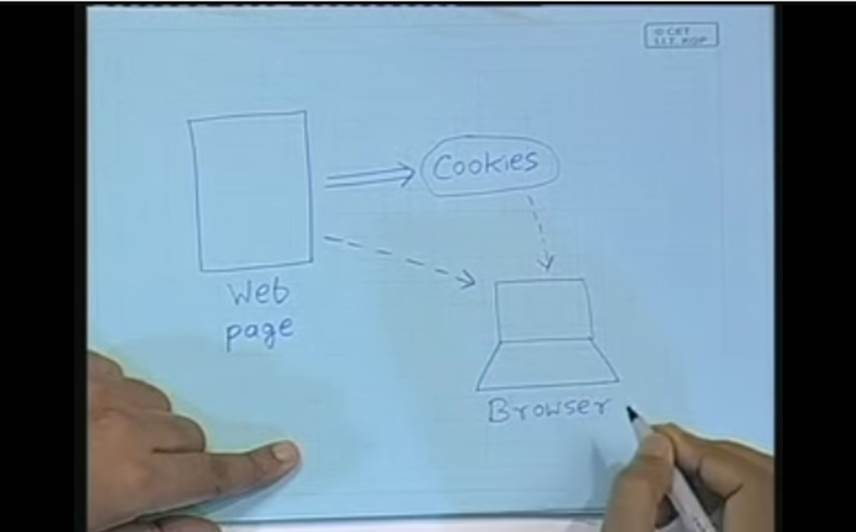 http://study.aisectonline.com/images/Lecture -27 Using Cookies.jpg