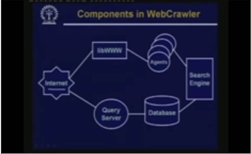 http://study.aisectonline.com/images/Lecture -39 Search Engine And Web Crawlers Part-II.jpg