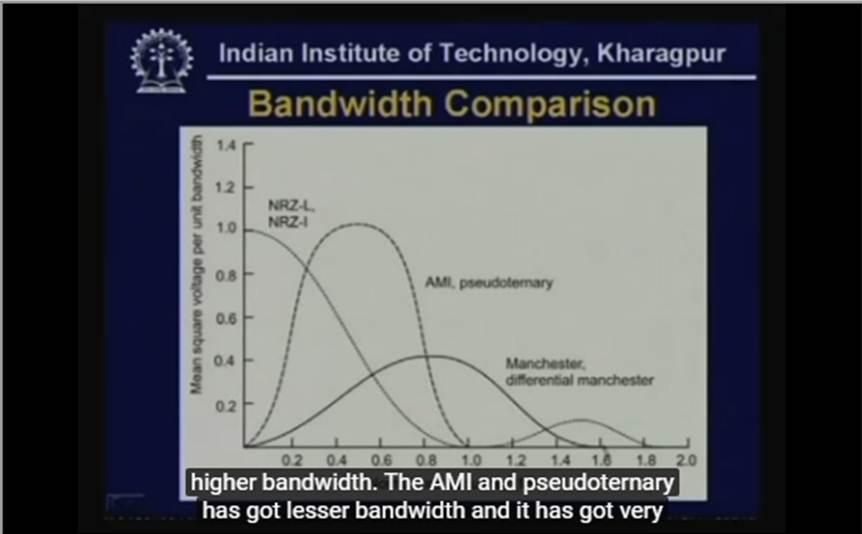 http://study.aisectonline.com/images/Lecture -7 Transmission of Digital Signal - I.jpg