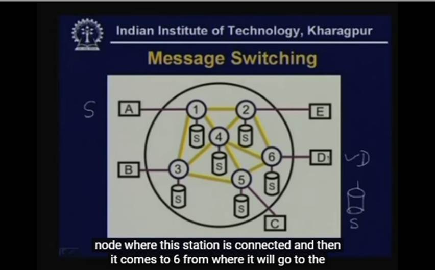 http://study.aisectonline.com/images/Lecture 19 Switching Techniques Packet Switching.jpg