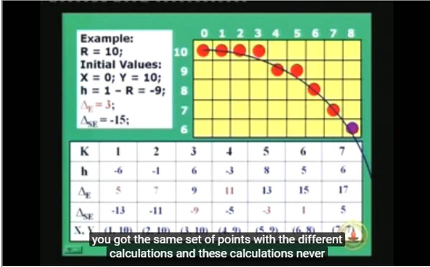 http://study.aisectonline.com/images/Lecture-16 Scan Converting Lines, Circles and Ellipses Contd....jpg