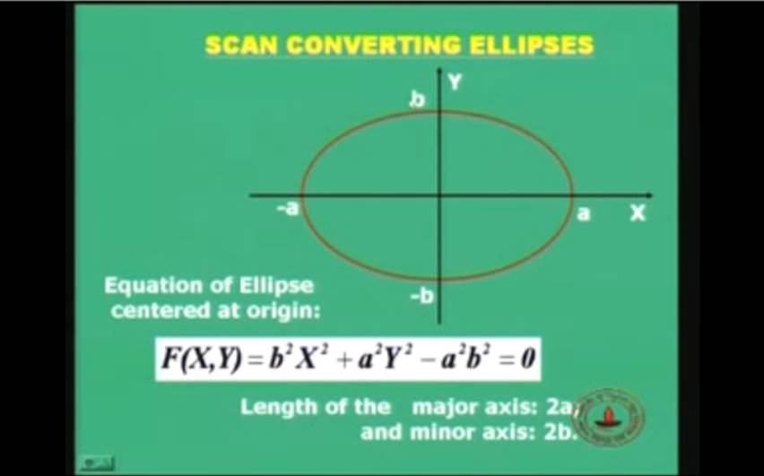 http://study.aisectonline.com/images/Lecture-17 Scan Converting Lines, Circles and Ellipses Contd....jpg