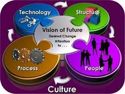 http://study.aisectonline.com/images/Management of Change and Organizational Development.jpg