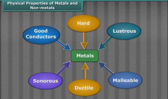 http://study.aisectonline.com/images/Metals and Non-metals.jpg
