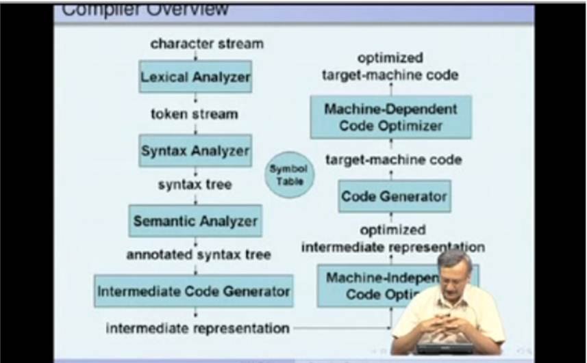 http://study.aisectonline.com/images/Mod-01 Lec-01 An Overview of a Compiler.jpg