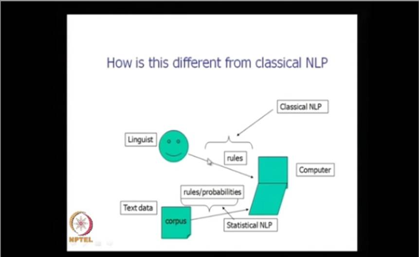 http://study.aisectonline.com/images/Mod-01 Lec-04 Two approaches to NLP.jpg