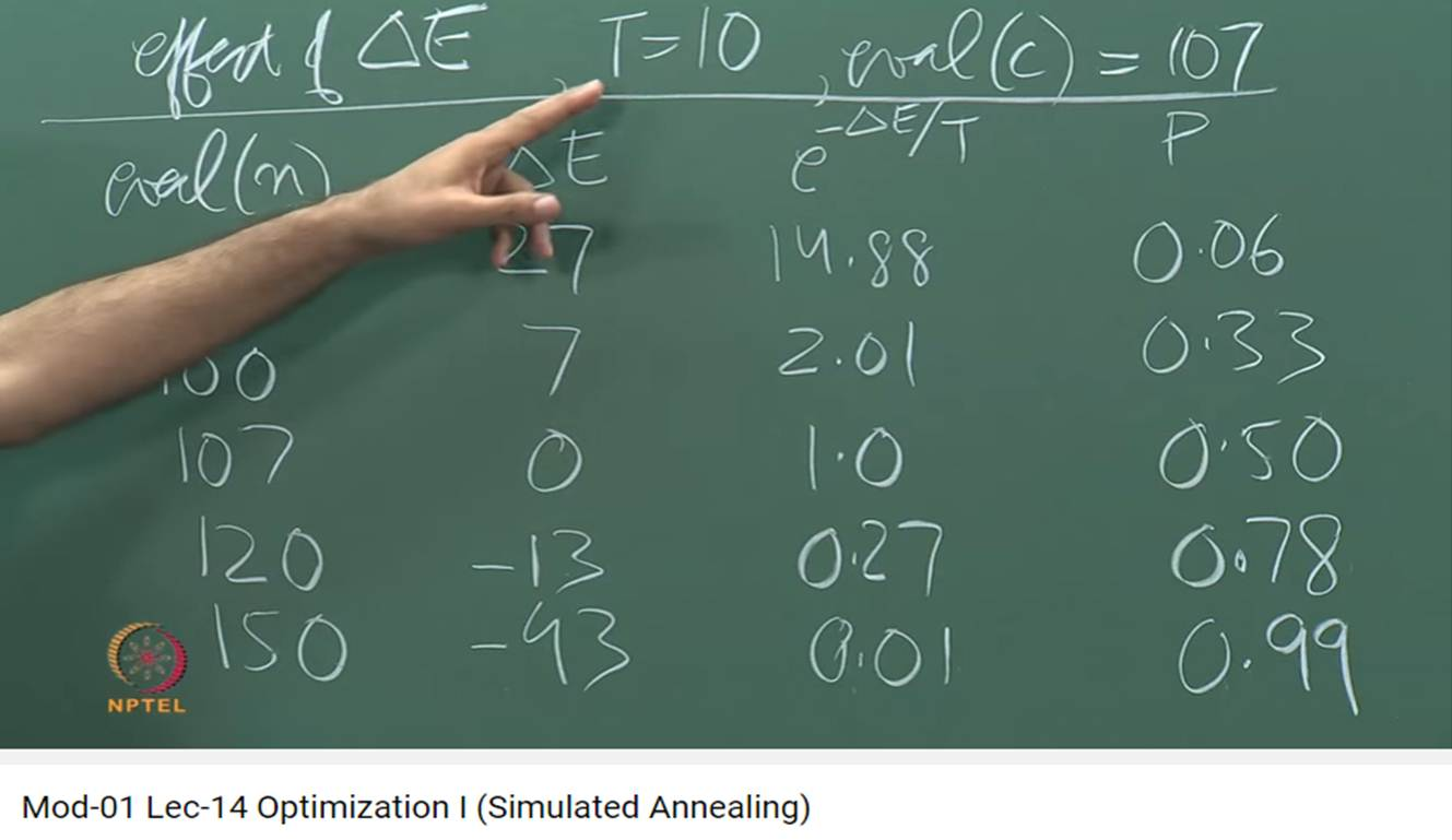 http://study.aisectonline.com/images/Mod-01 Lec-14 Optimization I (Simulated Annealing).jpg