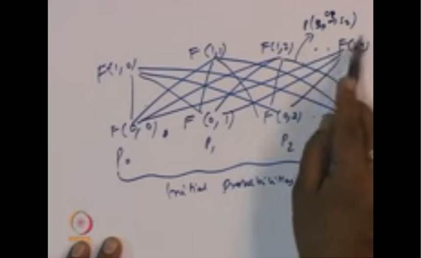 http://study.aisectonline.com/images/Mod-01 Lec-19 HMM, Viterbi, Forward Backward Algorithm Continued...jpg