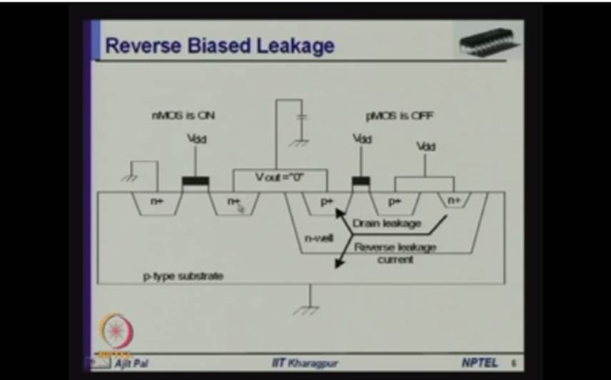 http://study.aisectonline.com/images/Mod-01 Lec-21 Leakage Power Dissipation.jpg