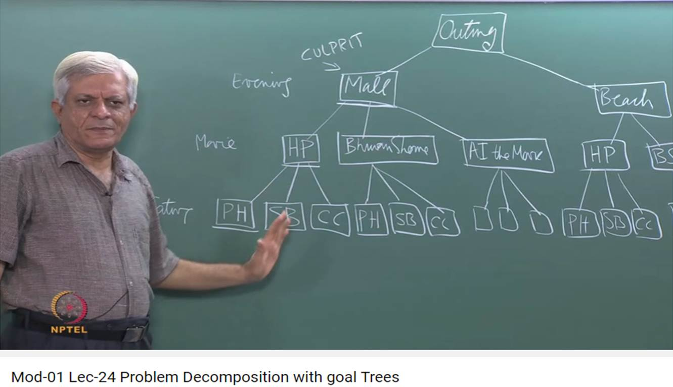 http://study.aisectonline.com/images/Mod-01 Lec-24 Problem Decomposition with goal Trees.jpg