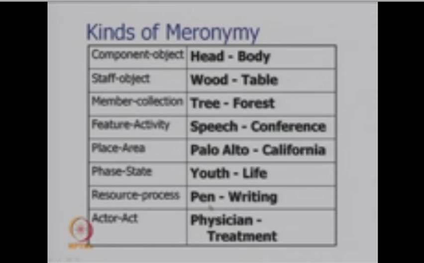 http://study.aisectonline.com/images/Mod-01 Lec-31 Wordnet,Metonymy and Word Sense Disambiguation.jpg