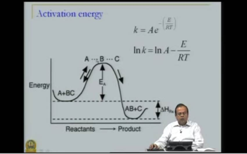 http://study.aisectonline.com/images/Mod-02 Lec-05 Chemical Reaction Kinetics - Overview.jpg