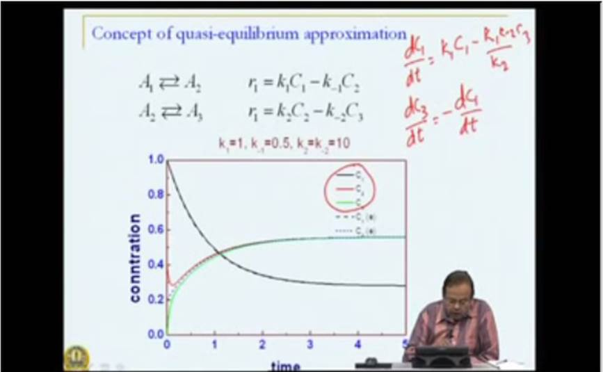 http://study.aisectonline.com/images/Mod-03 Lec-11 Complex Reactions - Quasi Steady State and Quasi Equilibrium Approximations.jpg