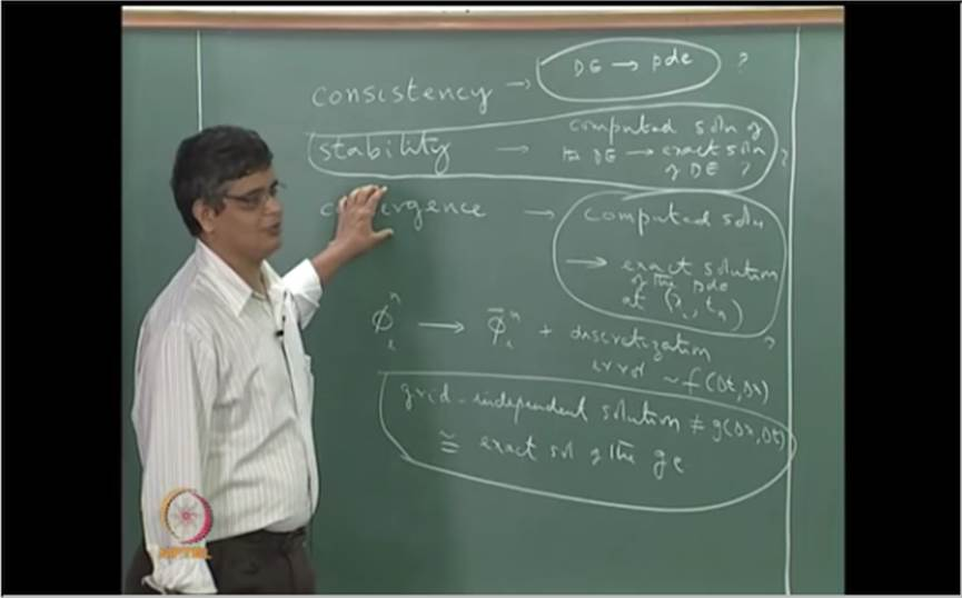 http://study.aisectonline.com/images/Mod-03 Lec-12 Need for analysis of a discretization scheme; Concepts of consistency.jpg