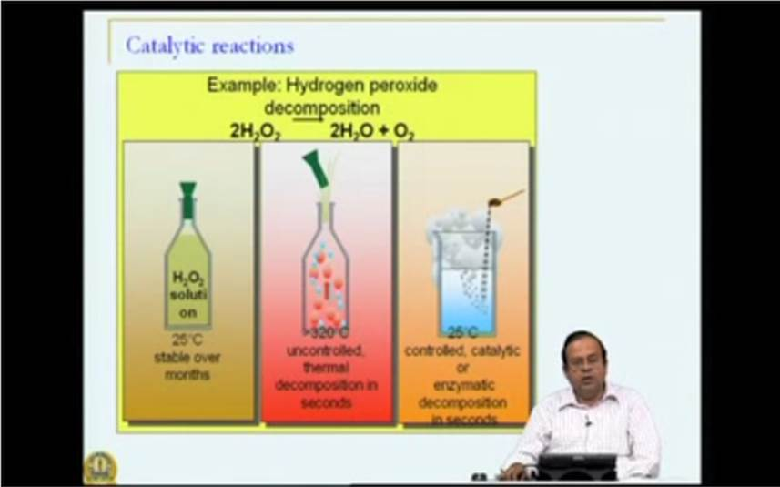 http://study.aisectonline.com/images/Mod-03 Lec-13 Catalytic reactions - Introduction.jpg