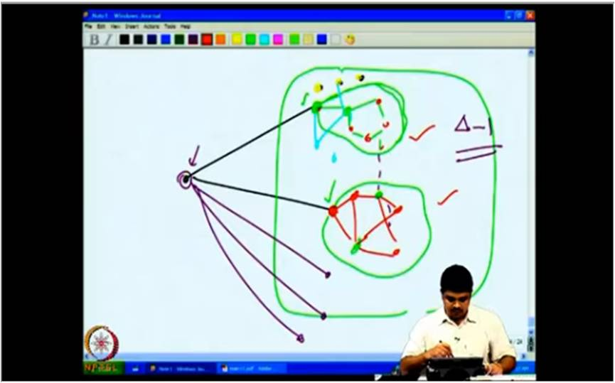 http://study.aisectonline.com/images/Mod-03 Lec-14 More on vertex coloring.jpg