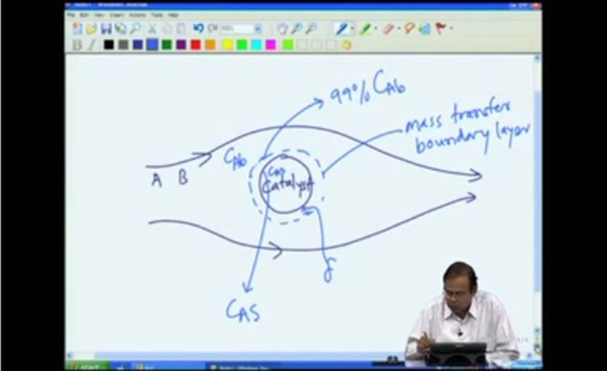 http://study.aisectonline.com/images/Mod-04 Lec-18 Gas-solid Catalytic Reactions - External diffusion.jpg