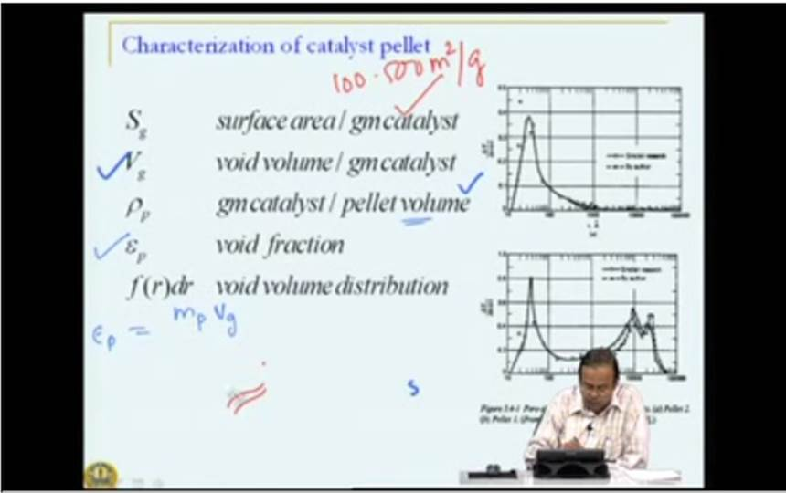 http://study.aisectonline.com/images/Mod-04 Lec-19 Gas-solid Catalytic Reactions Transport in Catalyst Pellet.jpg