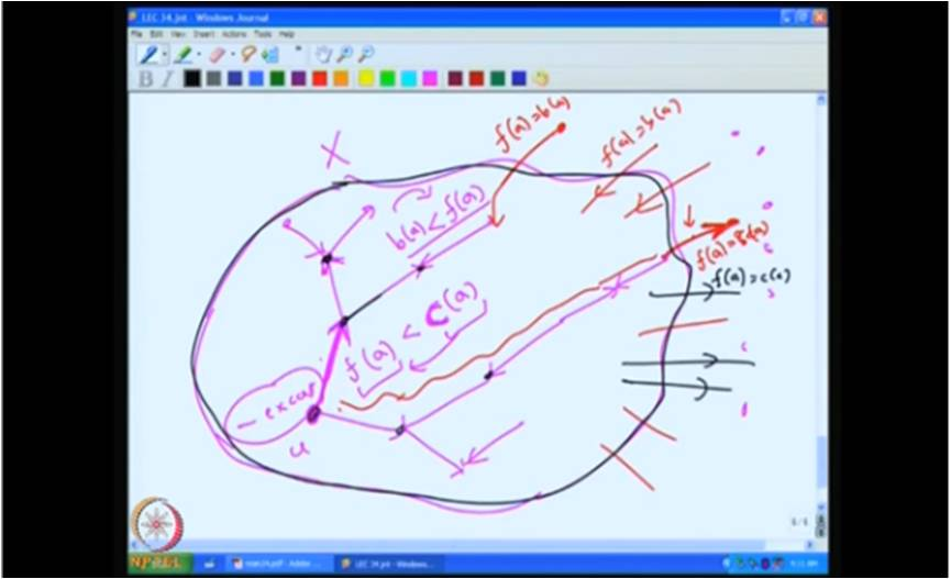 http://study.aisectonline.com/images/Mod-05 Lec-34 More on circulations and tensions, flow number and Tutte's flow conjectures.jpg