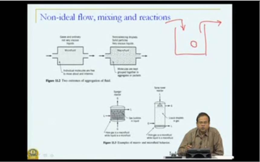 http://study.aisectonline.com/images/Mod-05 Lec-38 Nonideal flow and reactor performance.jpg