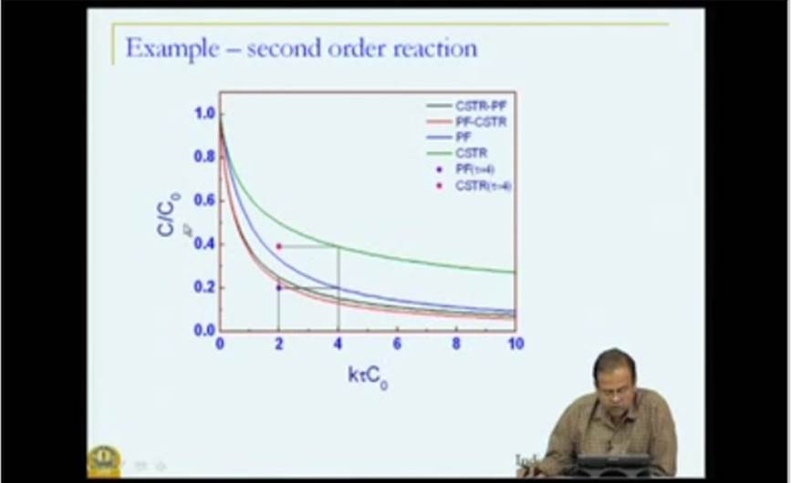 http://study.aisectonline.com/images/Mod-05 Lec-39 Nonideal flow and reactor performance.jpg