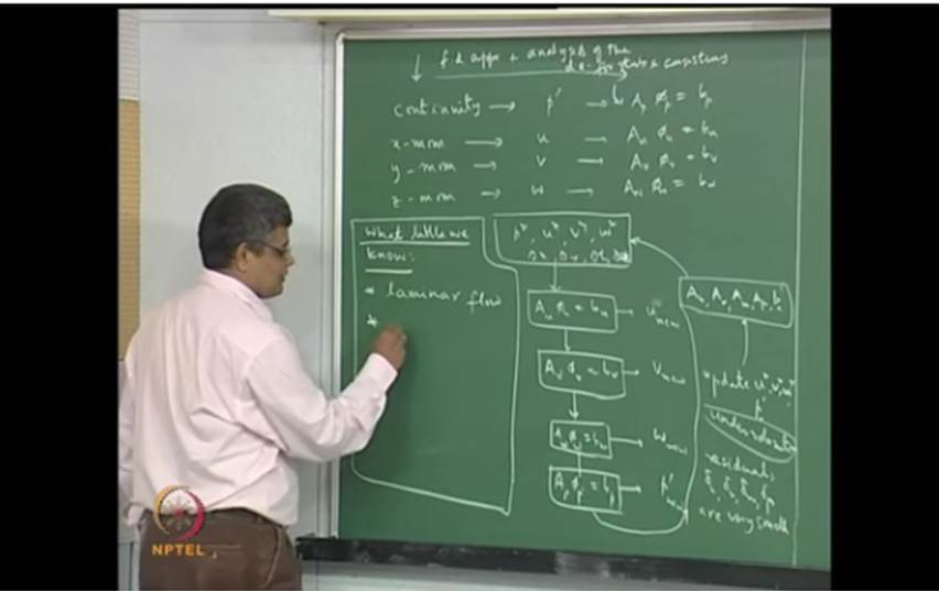 http://study.aisectonline.com/images/Mod-06 Lec-31 Overview of the approach of numerical solution of NS equations for simple domains.jpg