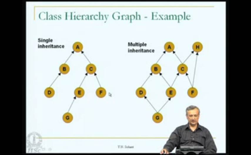 http://study.aisectonline.com/images/Mod-07 Lec-11 Implementing Object-Oriented Languages-Part2 and Introduction to Machine-Independent Optimization.jpg