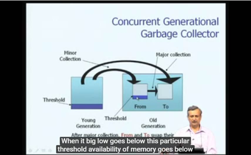 http://study.aisectonline.com/images/Mod-19 Lec-37 Garbage Collection.jpg