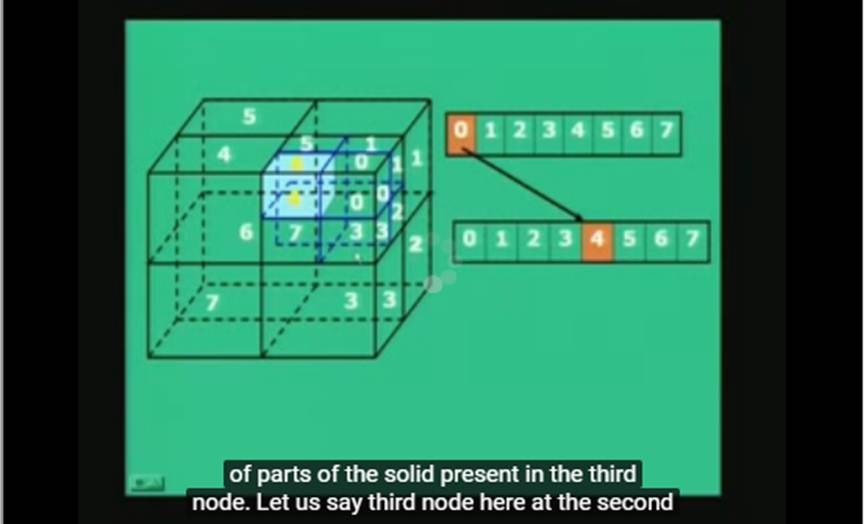 http://study.aisectonline.com/images/lecture - 25 Solid Modelling Contd....jpg
